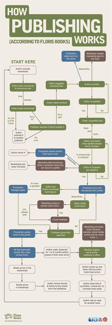 Design a flow chart for a process essay palabras cram jpg 700x2022