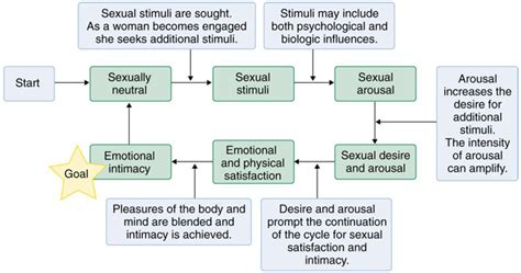 The voice of the patient female sexual dysfunction jpg 680x358