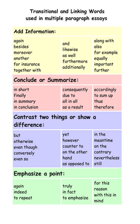 Linking words used in essay writing png 373x595